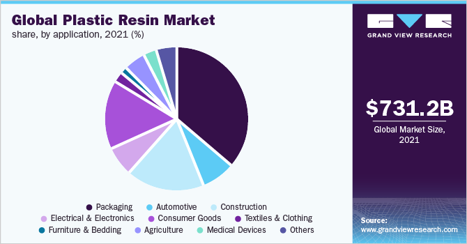 Global plastic resins market share, by application, 2018 (%)