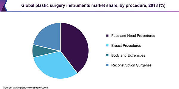 Global plastic surgery instruments market share, by procedure, 2018 (%)