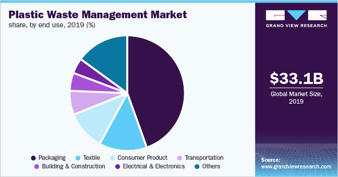 Global plastic waste management market