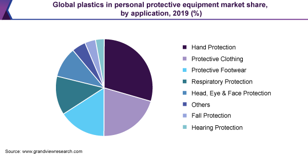 Global plastics in personal protective equipment market share, by application, 2019 (%)