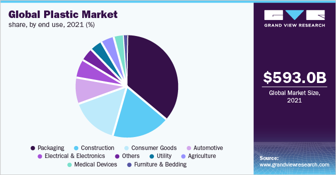 Global plastics market share, by application, 2019 (%)