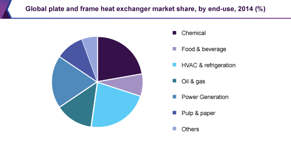 Global plate and frame heat exchanger market share, by end-use, 2014 (%)