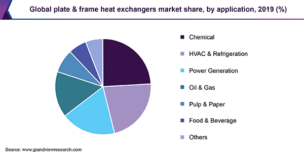 Global plate & frame heat exchangers market