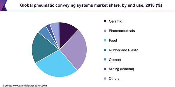 Global pneumatic conveying systems market share
