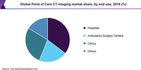 Global Point of Care  CT imaging market share, by end use, 2019 (%)
