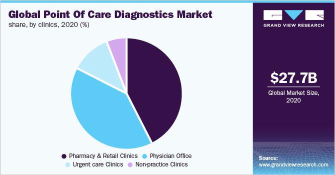 Global point of care diagnostics/testing market share, by end use, 2018 (%)
