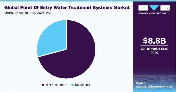 Global point of entry water treatment systems market revenue, by application, 2016 (%)