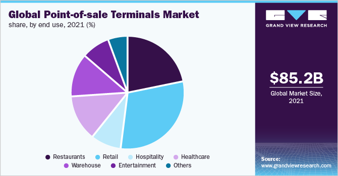 Global Point-of-Sale (POS) terminals market