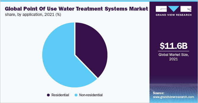 Global point of use water treatment systems market
