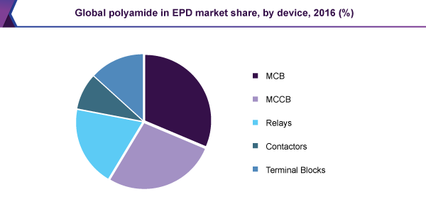 Global polyamide in EPD market share, by device, 2016 (%)