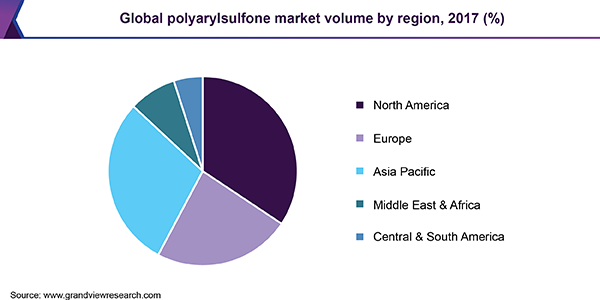 Global polyarylsulfone market