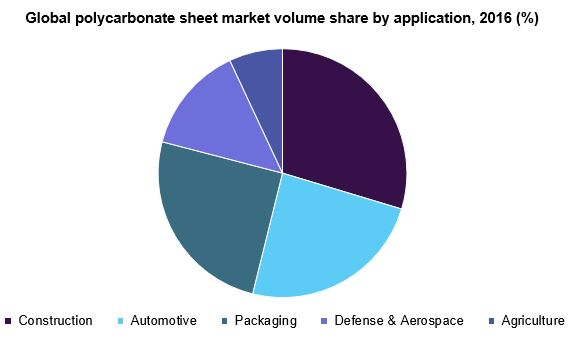 Global polycarbonate sheet market