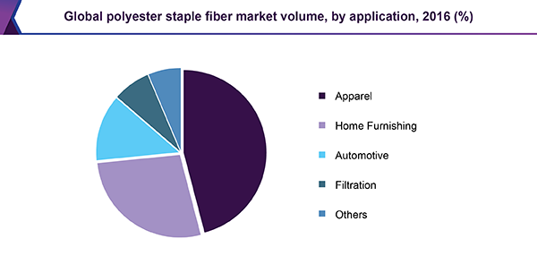 Global polyester staple fiber market