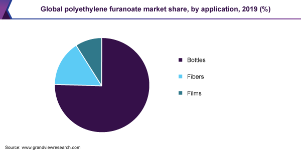 Global polyethylene furanoate (PEF) market volume, by region, 2016 (%)