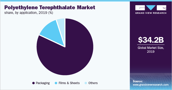 Global Polyethylene Terephthalate (PET) market share, by application, 2018 (%)