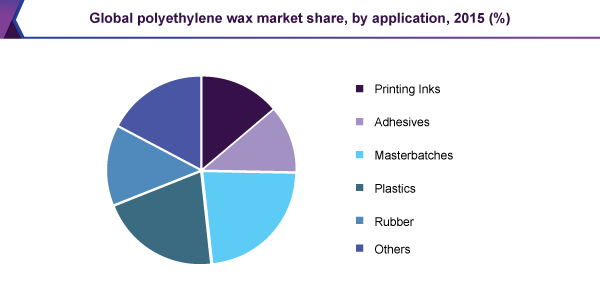 Global polyethylene wax market