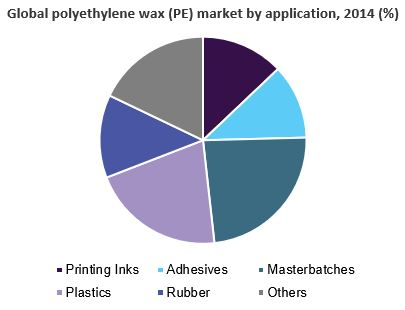 Polyethylene Wax Market Size & Analysis | Industry Report
