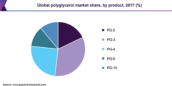 Global polyglycerol market revenue by application, 2015 (%)