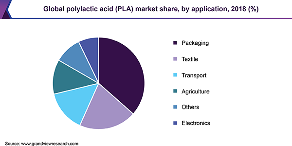 Global polylactic acid (PLA) market