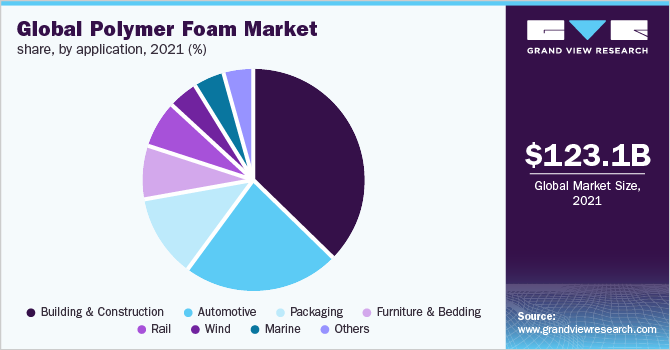 Global polymer foam market share, by type, 2015 (%)