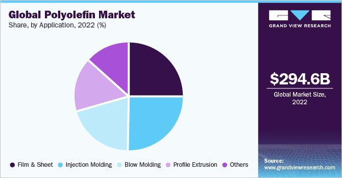 Global polyolefin market volume, by application, 2016 (%)