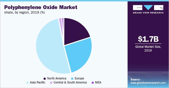 Global polyphenylene oxide market