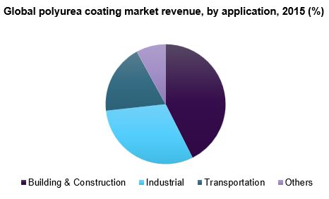 Global polyurea coating market
