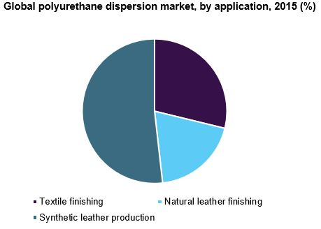 Global polyurethane dispersion market, by application, 2015 (%)
