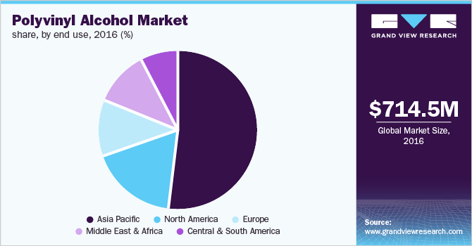 Global polyvinyl alcohol market