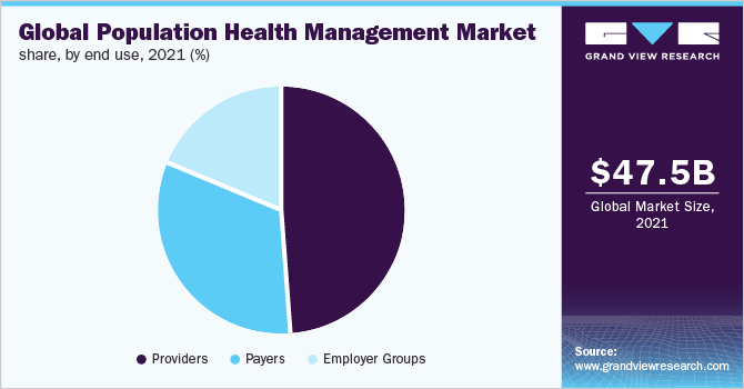 Global Population Health Management (PHM) market share, by end use, 2018 (%)