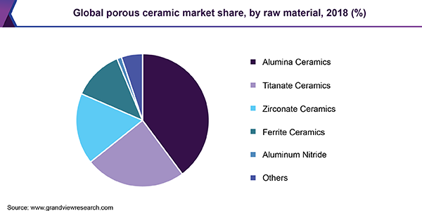 Global porous ceramic market