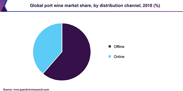 Global port wine market