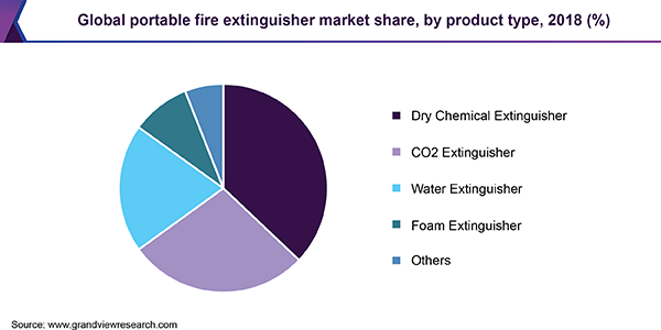 Global portable fire extinguisher Market