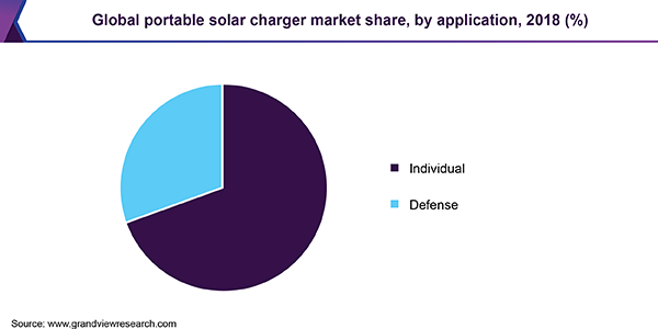Global portable solar charger market share, by application, 2018 (%)