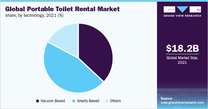 Global portable toilet rental market share, by application, 2018 (%)