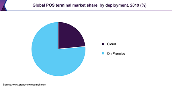 Global POS terminal market share, by deployment, 2019 (%)