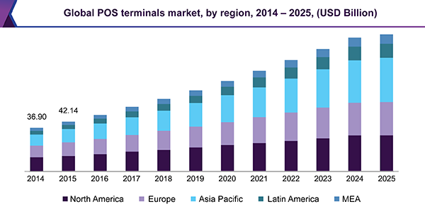 Global POS terminals market by region, 2014 - 2025 (USD Billion)