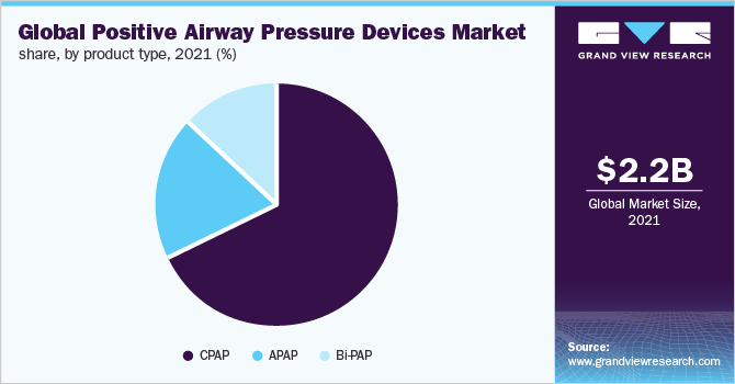 Global positive airway pressure devices market