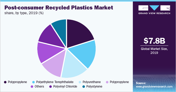 Global post-consumer recycled plastics market share