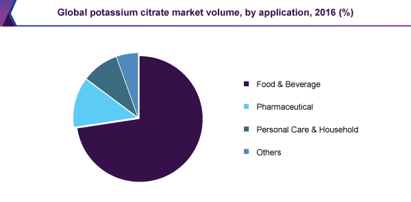 Global potassium citrate market volume, by application, 2016 (%)