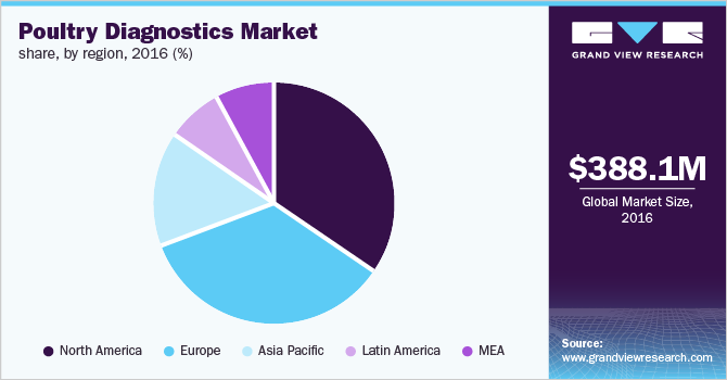 Global poultry diagnostics market, by region, 2016 (%)