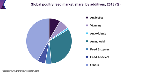 Global poultry feed market share, by additives, 2018 (%)
