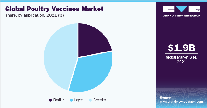 Global poultry vaccines market