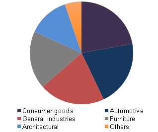 Global powder coatings equipment market