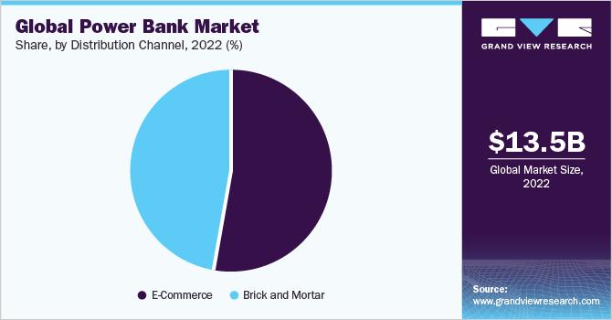 Global power bank market share, by capacity range, 2017 (%)
