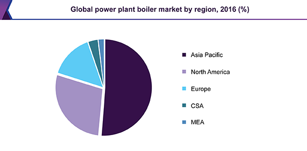 Global power plant boiler market, by region, 2016 (%)
