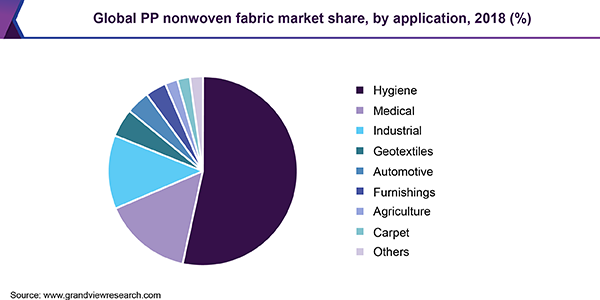 Global PP nonwoven fabric market