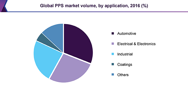 Global PPS Market volume, by application, 2016 (%)