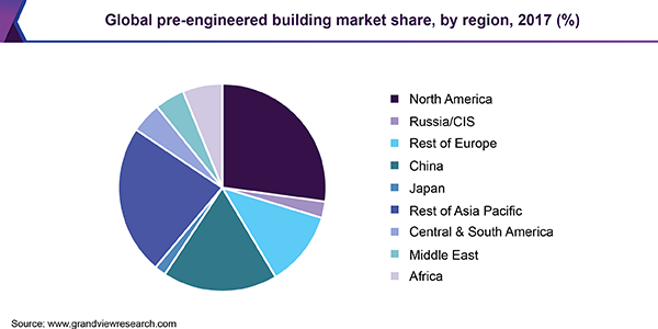 Global pre-engineered building market share, by region, 2017 (%)