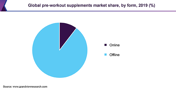 Global pre-workout supplements market share, by form, 2019 (%)